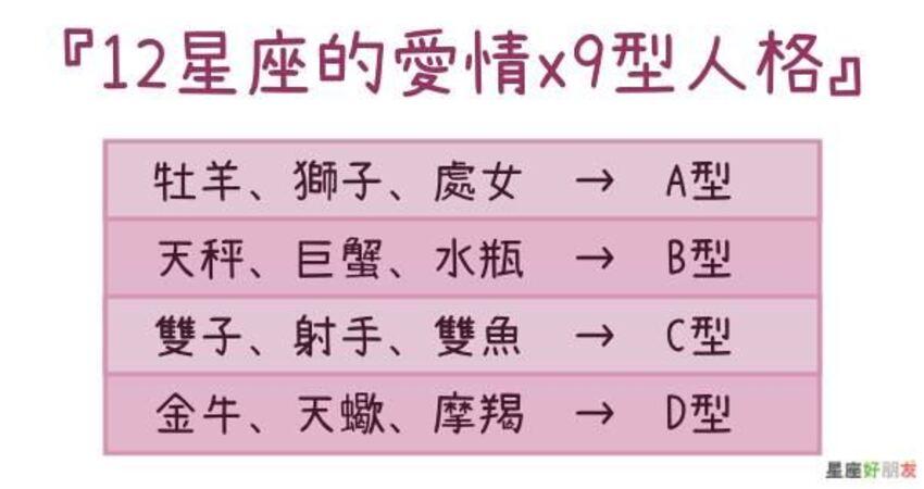 【9型人格x星座】12星座在「愛情」上的表現,都對應到哪種「人格」特質了?天蠍竟然....
