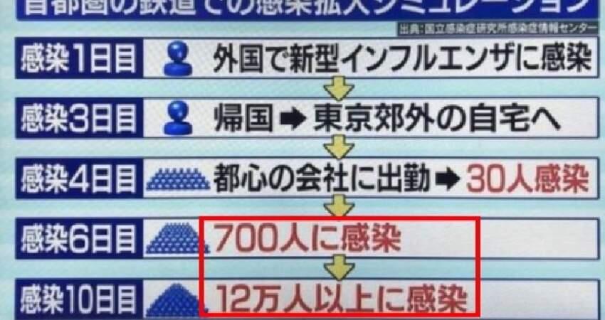 日本將進入高爆發期?一夜感染者突破400人,日媒預計將有10萬人感染!感染者曾帶病上班,開車,到處亂跑..