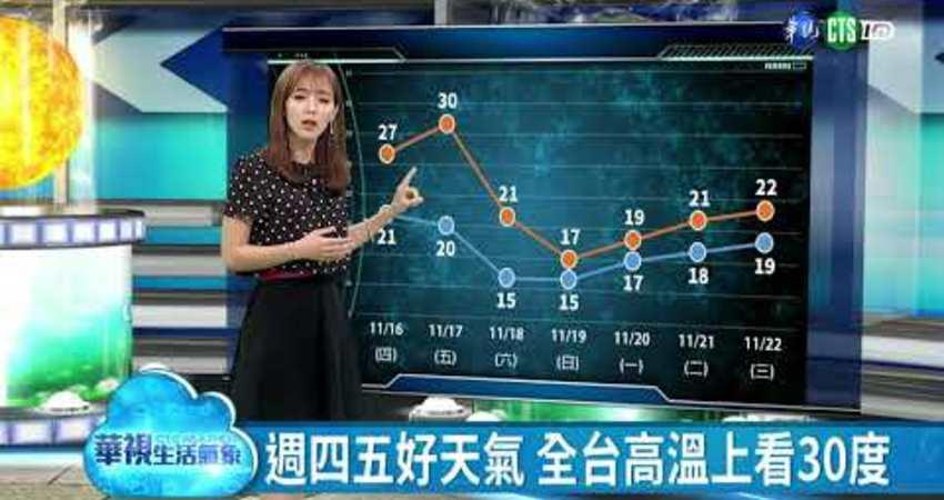 週四五好天氣 全台高溫上看30度