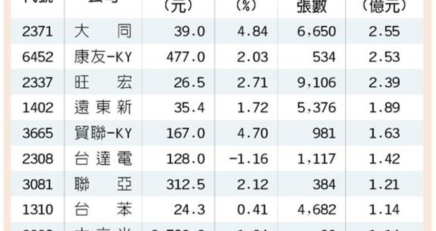 10檔外資逆勢加碼股 資金避風港