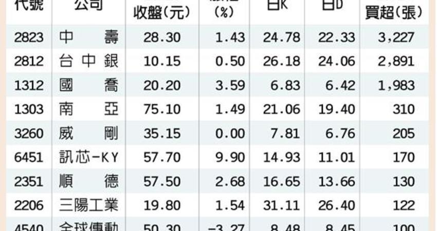 10/29號   10檔日KD黃金交叉 法人撿便宜