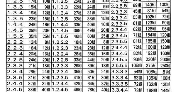 立柱碰總支數速見表
